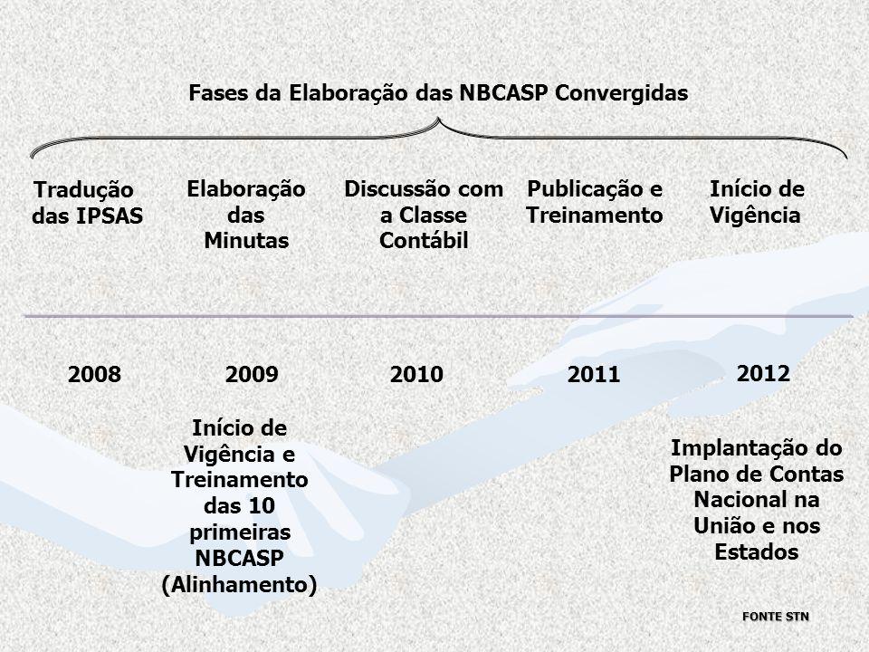 Fases da Elaboração das NBCASP Convergidas