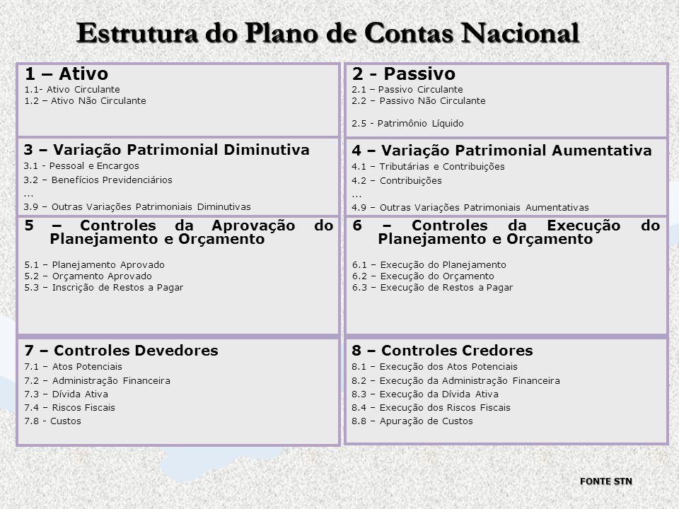 Estrutura do Plano de Contas Nacional