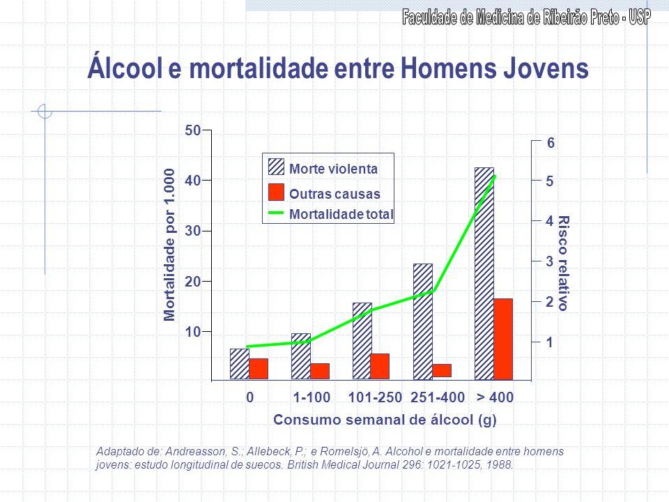 Álcool e mortalidade entre Homens Jovens
