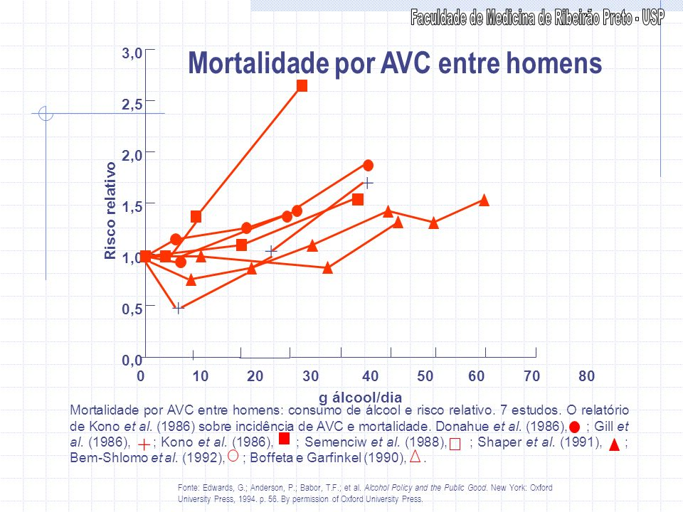 Mortalidade por AVC entre homens