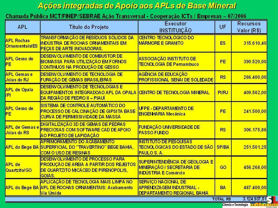 Ações integradas de Apoio aos APLs de Base Mineral