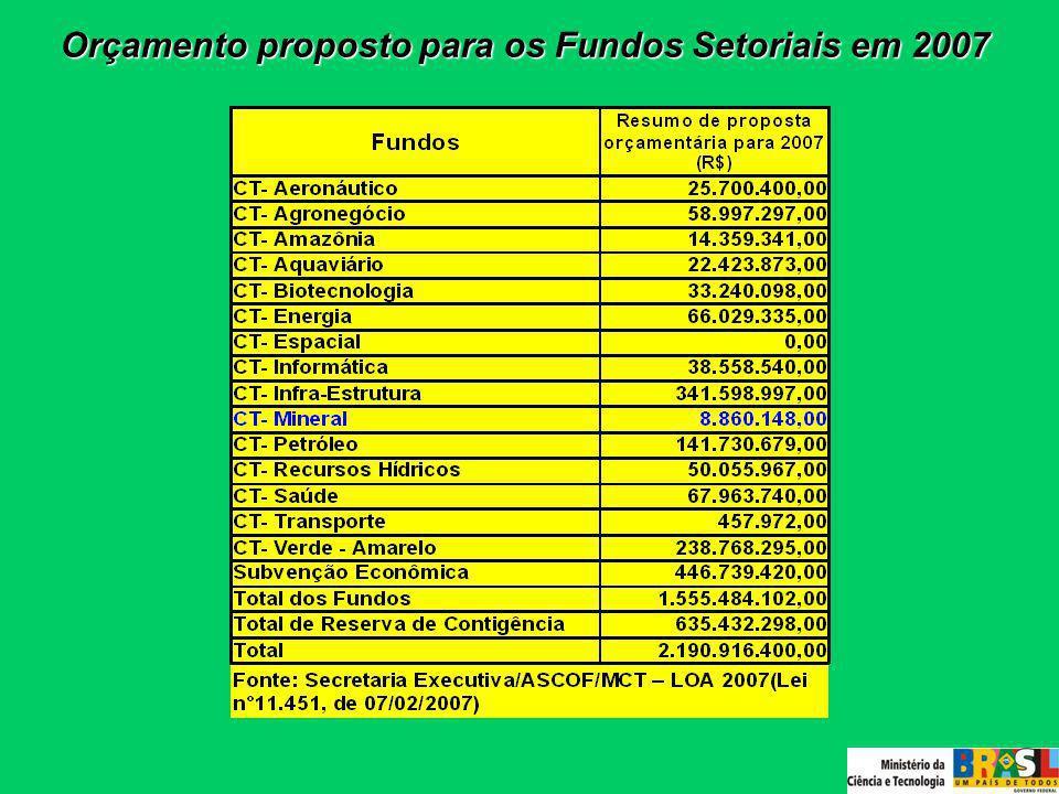 Orçamento proposto para os Fundos Setoriais em 2007