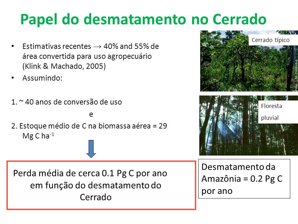 Papel do desmatamento no Cerrado