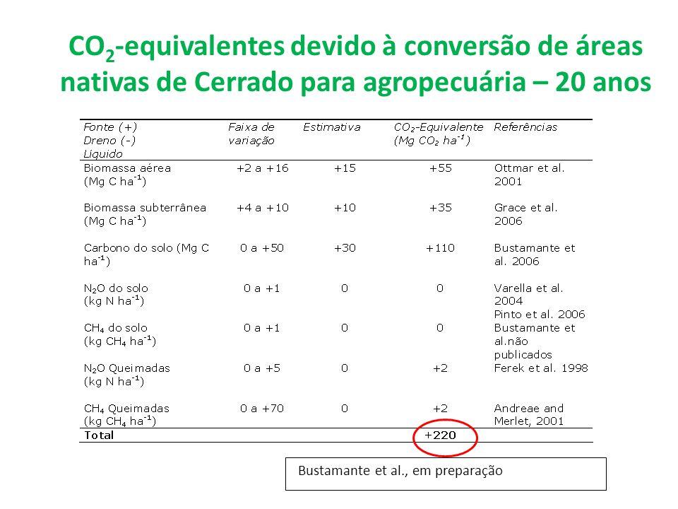 CO2-equivalentes devido à conversão de áreas nativas de Cerrado para agropecuária – 20 anos
