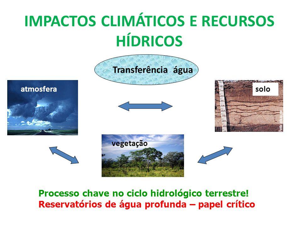 IMPACTOS CLIMÁTICOS E RECURSOS HÍDRICOS