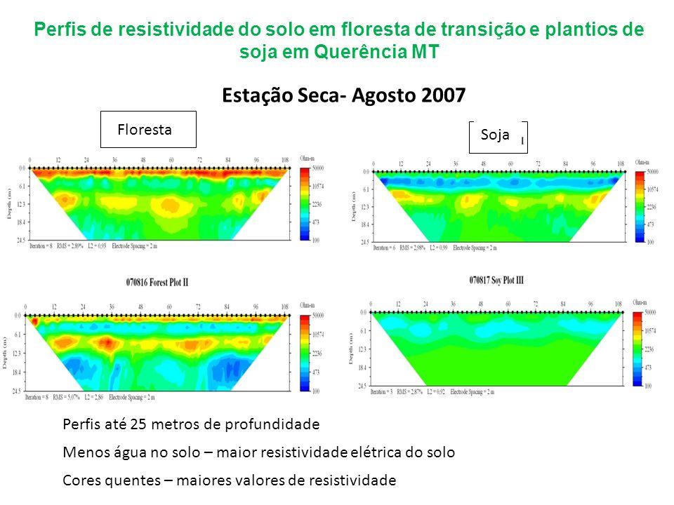 Perfis de resistividade do solo em floresta de transição e plantios de soja em Querência MT