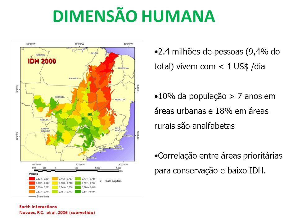 DIMENSÃO HUMANA 2.4 milhões de pessoas (9,4% do total) vivem com < 1 US$ /dia.
