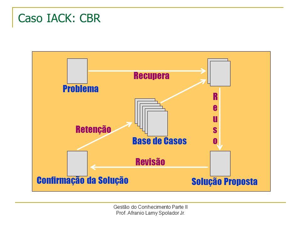 Caso IACK: CBR Recupera Problema R e u s o Retenção Base de Casos
