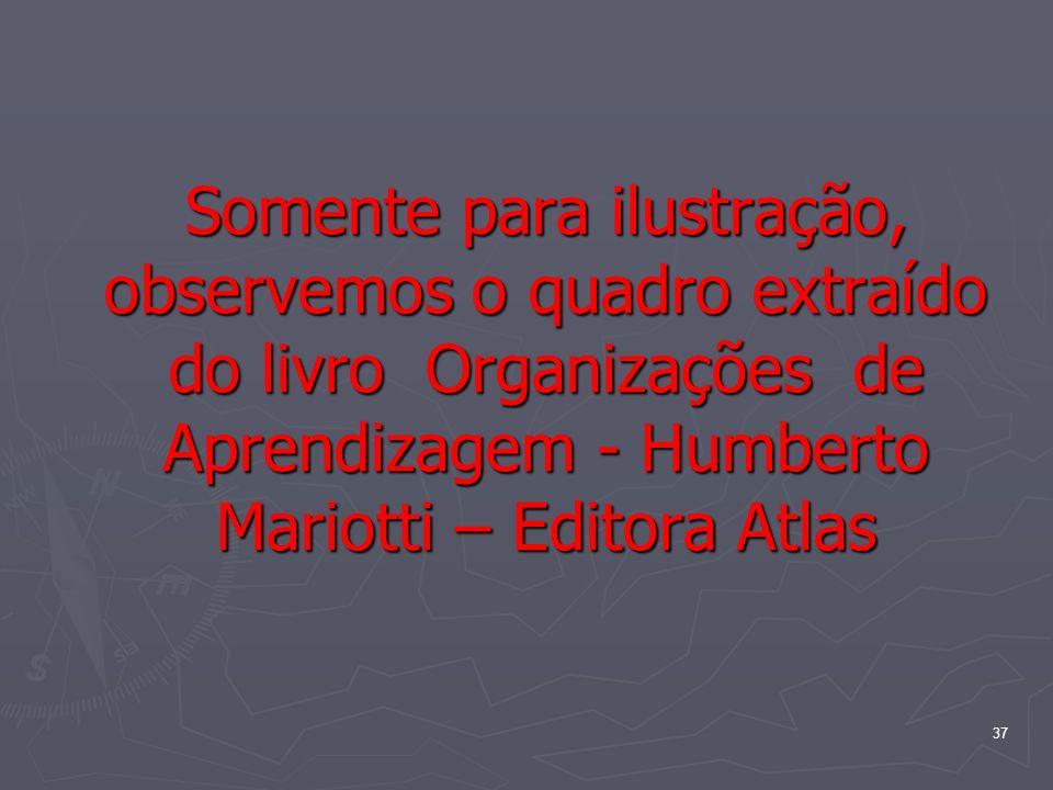 Somente para ilustração, observemos o quadro extraído do livro Organizações de Aprendizagem - Humberto Mariotti – Editora Atlas