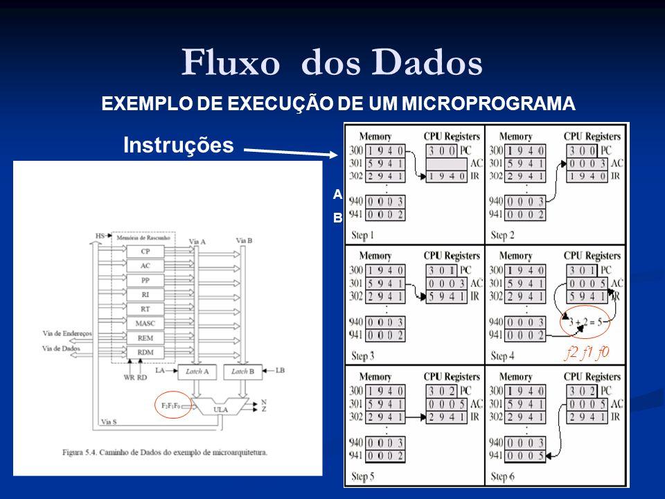 EXEMPLO DE EXECUÇÃO DE UM MICROPROGRAMA