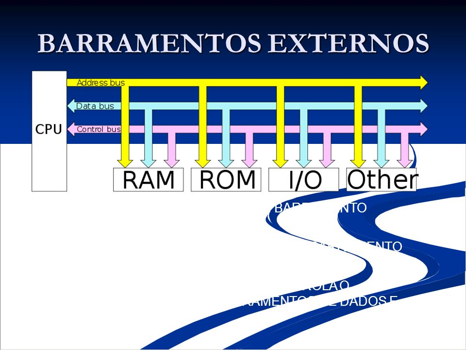 BARRAMENTOS EXTERNOSBARRAMENTO DE DADOS: É UM BARRAMENTO BIDIRECIONAL. b) BARRAMENTO DE ENDEREÇOS: É UM BARRAMENTO UNIDIRECIONAL.