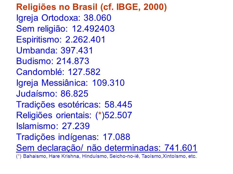 Religiões no Brasil (cf. IBGE, 2000) Igreja Ortodoxa: 38.060