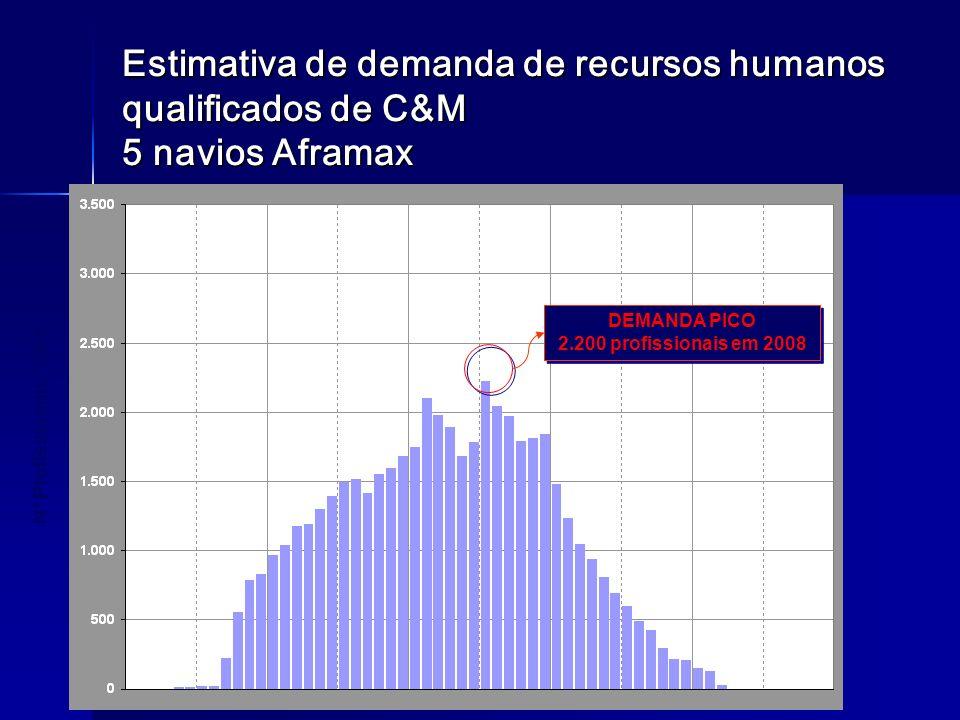 Estimativa de demanda de recursos humanos qualificados de C&M 5 navios Aframax