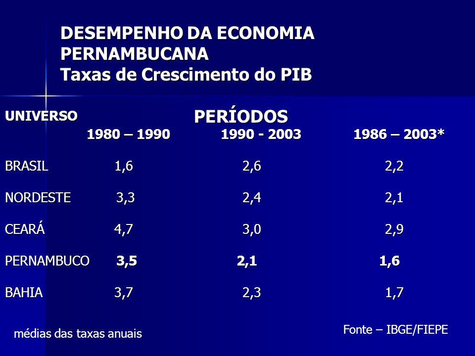 DESEMPENHO DA ECONOMIA PERNAMBUCANA Taxas de Crescimento do PIB
