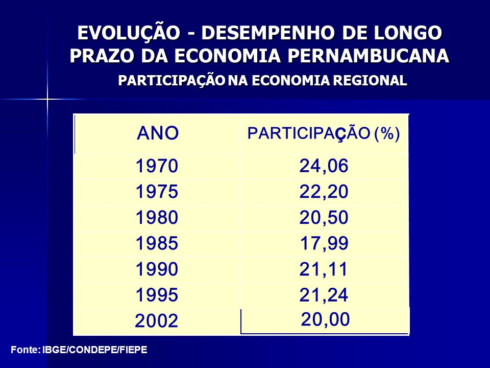 EVOLUÇÃO - DESEMPENHO DE LONGO PRAZO DA ECONOMIA PERNAMBUCANA PARTICIPAÇÃO NA ECONOMIA REGIONAL