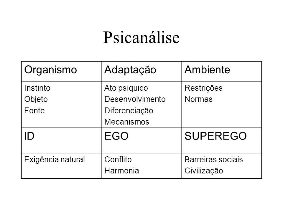 Psicanálise Organismo Adaptação Ambiente ID EGO SUPEREGO Instinto