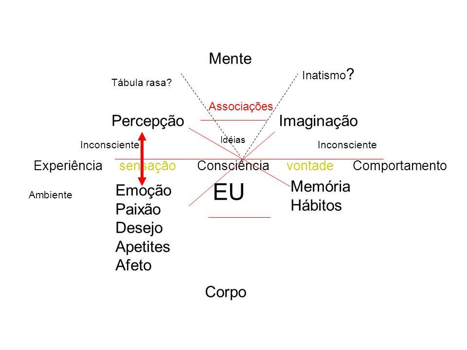 EU Mente Percepção Imaginação Memória Hábitos Emoção Paixão Desejo