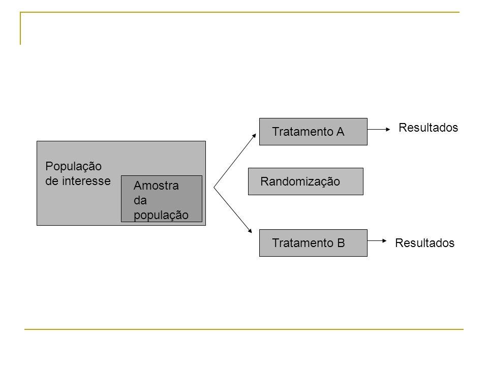 Resultados Tratamento A. População de interesse. Randomização. Amostra da população. Tratamento B.