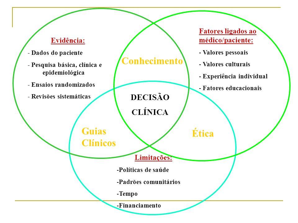 Conhecimento Guias Clínicos Ética DECISÃO CLÍNICA