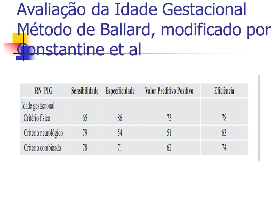 Avaliação da Idade Gestacional Método de Ballard, modificado por Constantine et al