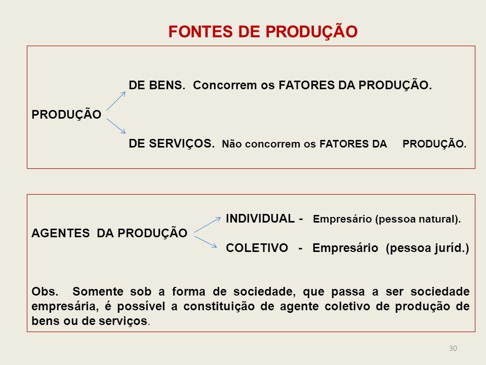 FONTES DE PRODUÇÃO DE BENS. Concorrem os FATORES DA PRODUÇÃO. PRODUÇÃO