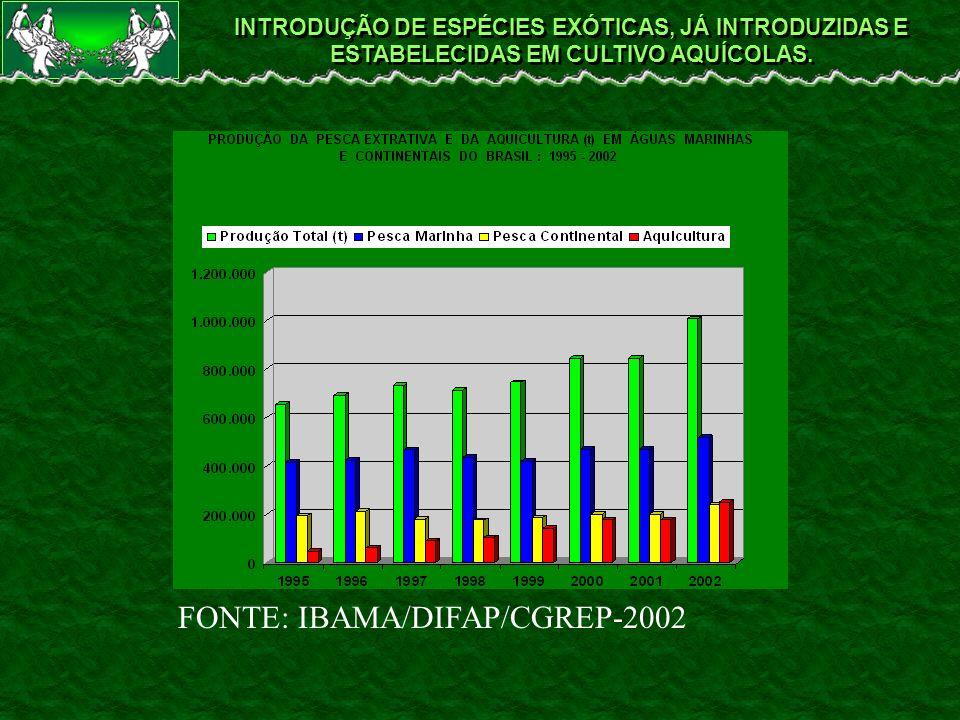 FONTE: IBAMA/DIFAP/CGREP-2002