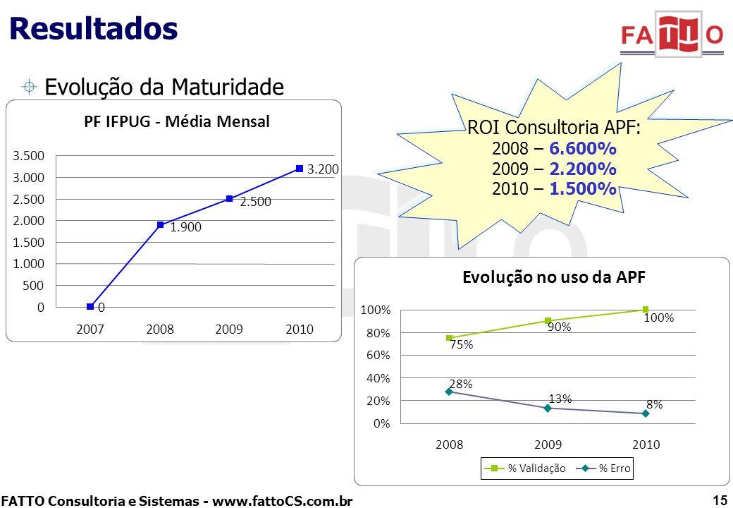 Resultados Evolução da Maturidade ROI Consultoria APF: