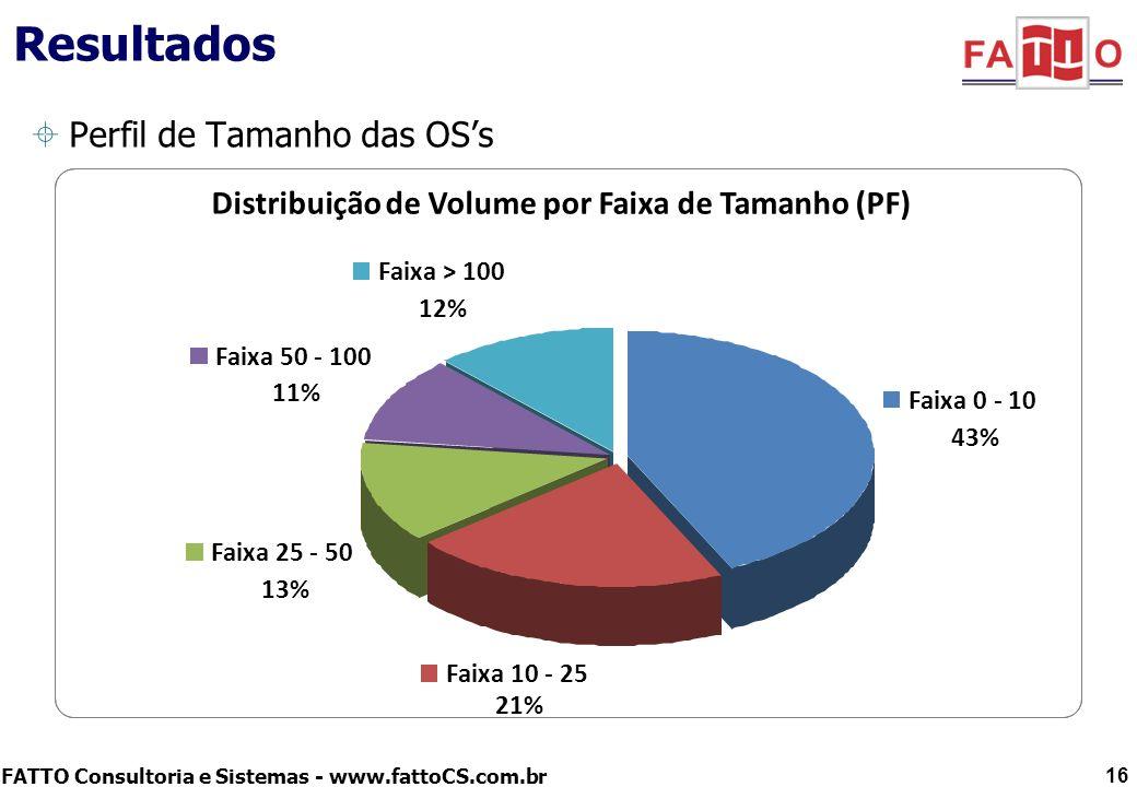 Resultados Perfil de Tamanho das OS's
