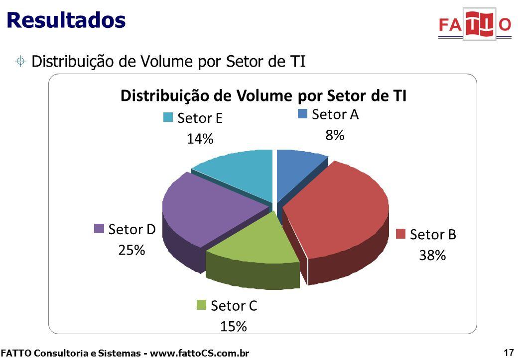 Resultados Distribuição de Volume por Setor de TI