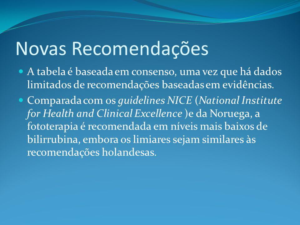 Novas Recomendações A tabela é baseada em consenso, uma vez que há dados limitados de recomendações baseadas em evidências.