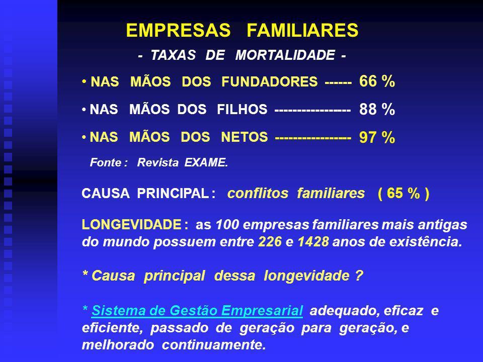 EMPRESAS FAMILIARES 66 % 88 % 97 % NAS MÃOS DOS FUNDADORES ------