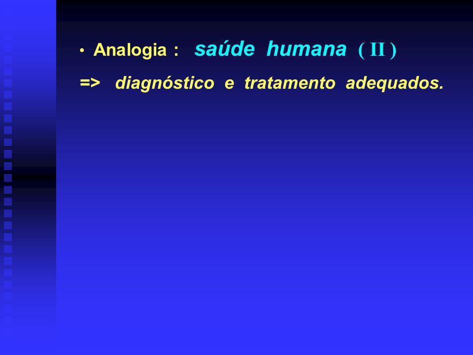 Analogia : saúde humana ( II ) => diagnóstico e tratamento adequados.