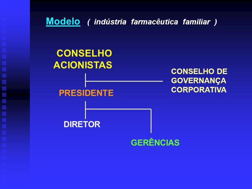 Modelo ( indústria farmacêutica familiar )