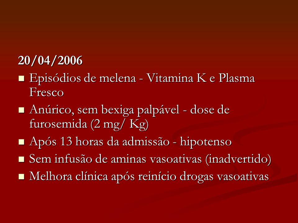 20/04/2006 Episódios de melena - Vitamina K e Plasma Fresco. Anúrico, sem bexiga palpável - dose de furosemida (2 mg/ Kg)
