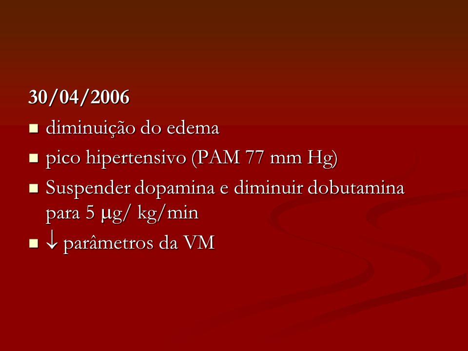 30/04/2006 diminuição do edema. pico hipertensivo (PAM 77 mm Hg) Suspender dopamina e diminuir dobutamina para 5 g/ kg/min.
