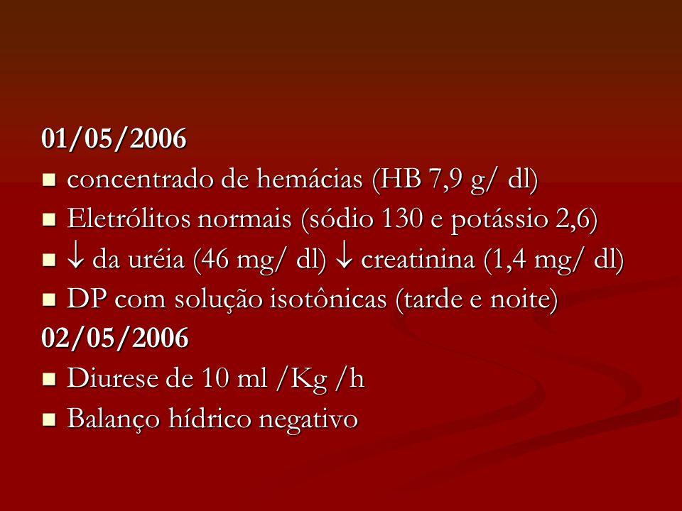 01/05/2006 concentrado de hemácias (HB 7,9 g/ dl) Eletrólitos normais (sódio 130 e potássio 2,6)  da uréia (46 mg/ dl)  creatinina (1,4 mg/ dl)