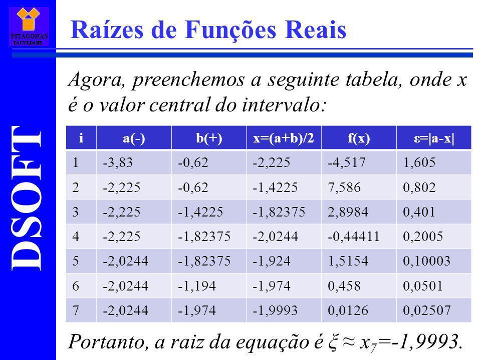 Raízes de Funções Reais