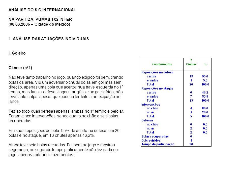 ANÁLISE DO S.C.INTERNACIONAL
