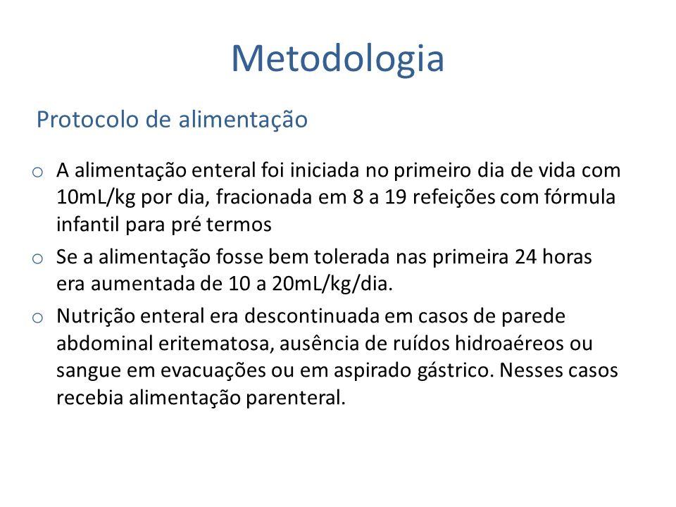 Metodologia Protocolo de alimentação