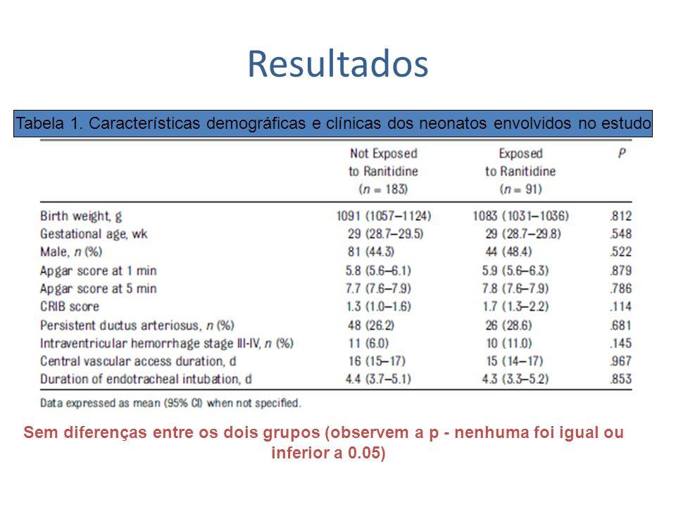Resultados Tabela 1. Características demográficas e clínicas dos neonatos envolvidos no estudo.