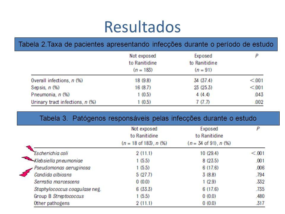 Tabela 3. Patógenos responsáveis pelas infecções durante o estudo