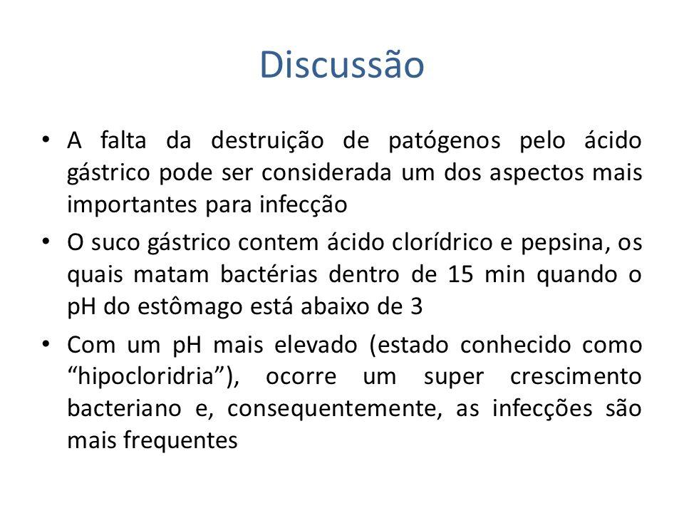 Discussão A falta da destruição de patógenos pelo ácido gástrico pode ser considerada um dos aspectos mais importantes para infecção.