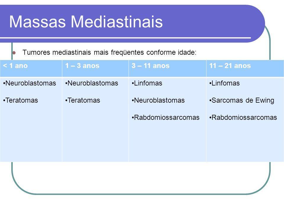 Massas Mediastinais Tumores mediastinais mais freqüentes conforme idade: < 1 ano. 1 – 3 anos. 3 – 11 anos.
