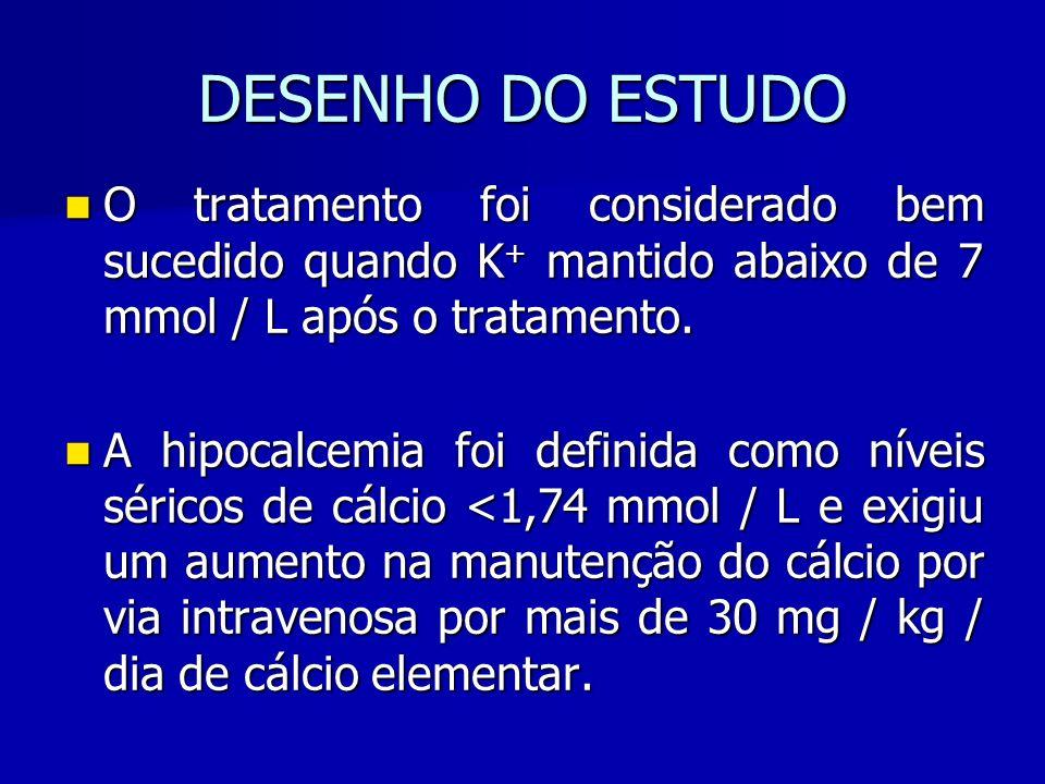 DESENHO DO ESTUDO O tratamento foi considerado bem sucedido quando K+ mantido abaixo de 7 mmol / L após o tratamento.