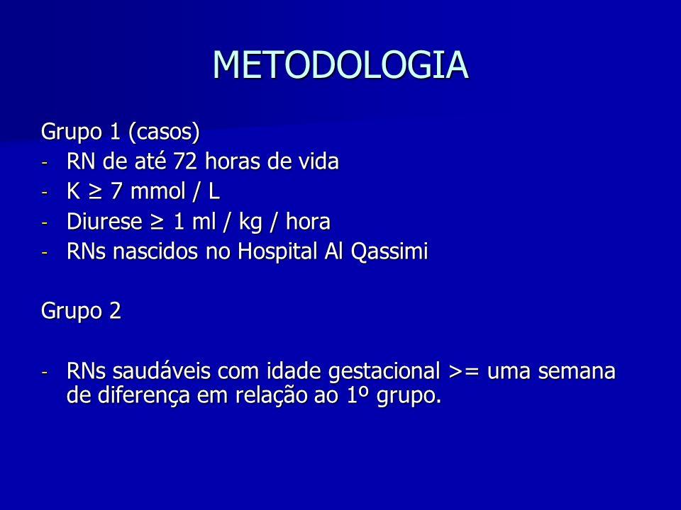 METODOLOGIA Grupo 1 (casos) RN de até 72 horas de vida K ≥ 7 mmol / L