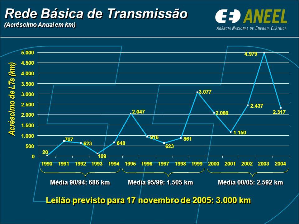 Leilão previsto para 17 novembro de 2005: 3.000 km