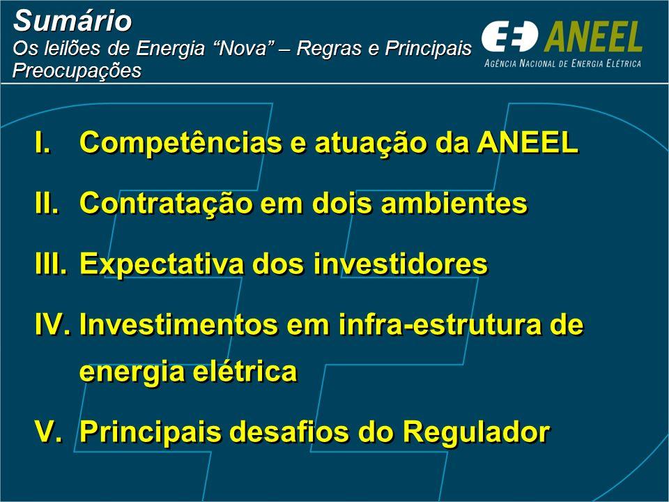 Competências e atuação da ANEEL Contratação em dois ambientes