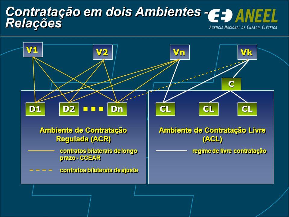 ... Contratação em dois Ambientes - Relações V1 V2 Vn Vk C D1 D2 Dn CL