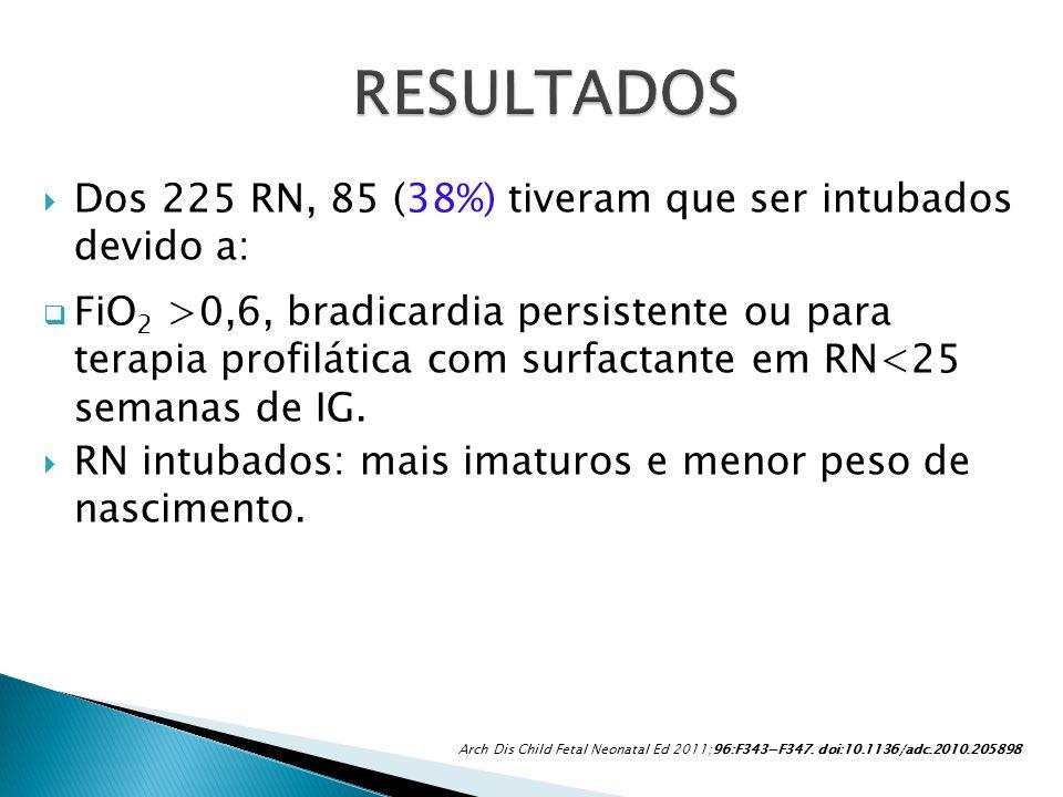 RESULTADOS Dos 225 RN, 85 (38%) tiveram que ser intubados devido a: