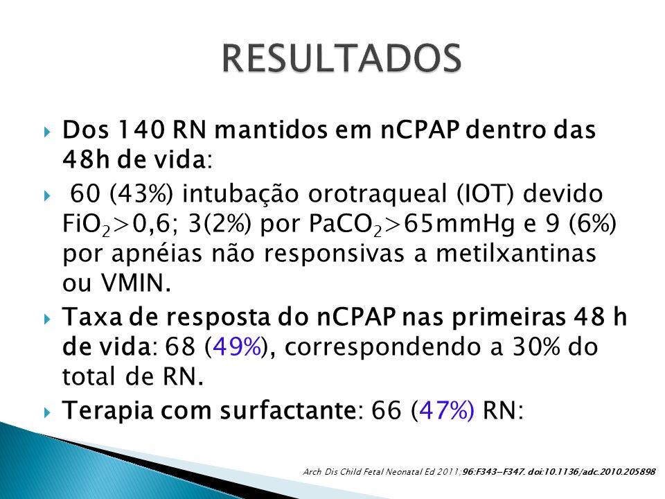 RESULTADOS Dos 140 RN mantidos em nCPAP dentro das 48h de vida: